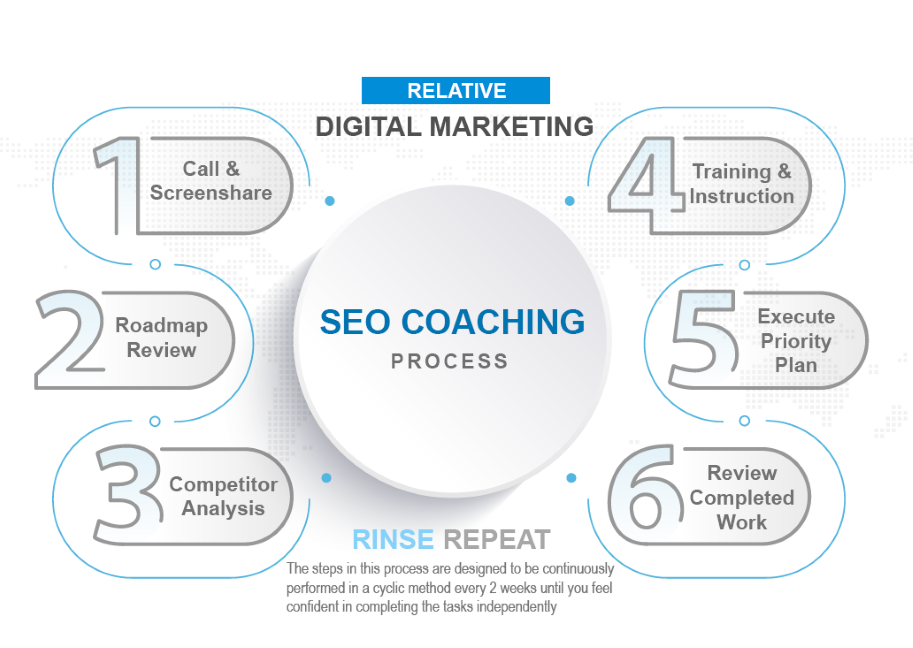 How seo coaching works